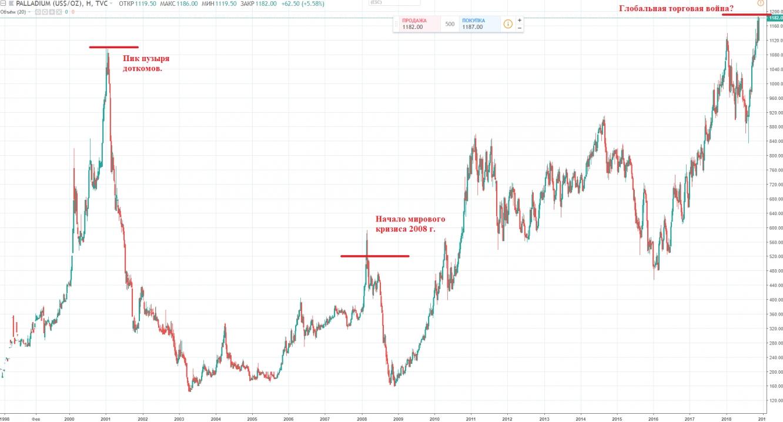 Палладий курс форекс форекс золото рынок закрыт