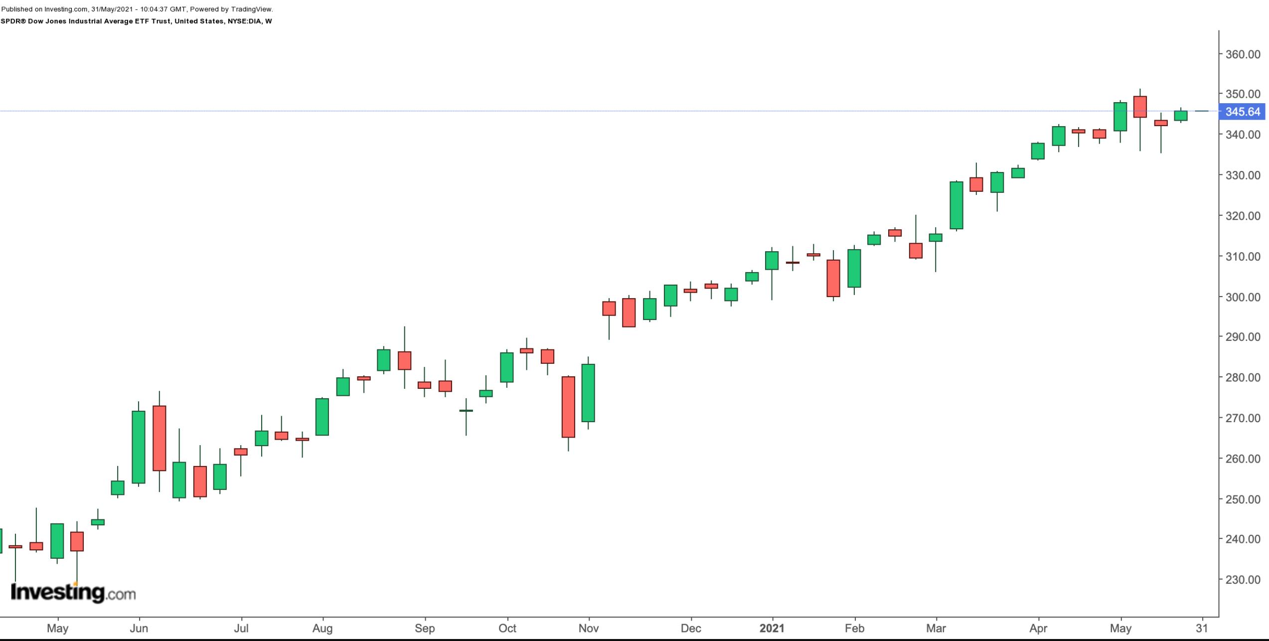 Лучшие биржевые фонды мая