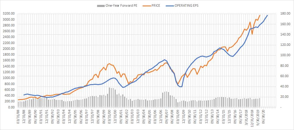 Прибыль на акцию S&P 500