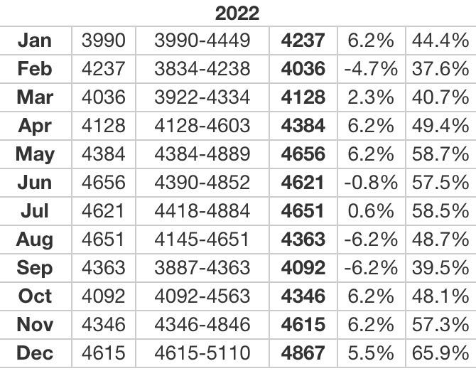 Прогнозы на 2022 год