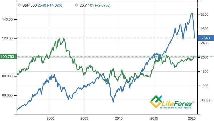 Динамика S&P 500 и индекса USD