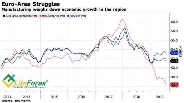 Динамика европейской деловой активности
