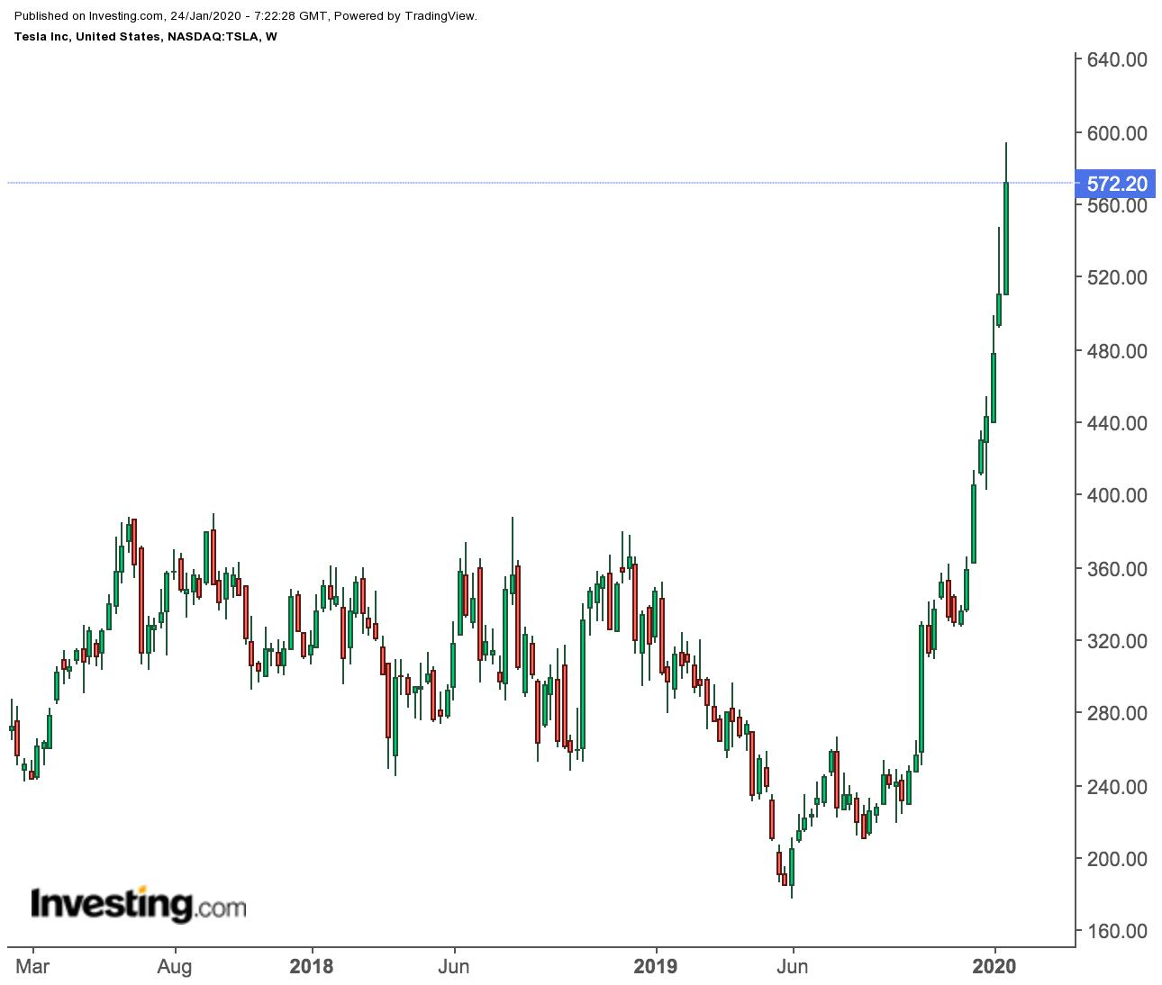 Прогноз по Tesla: худшее для акций позади?