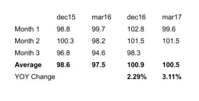 Изменение стоимости доллара, 2015-2017