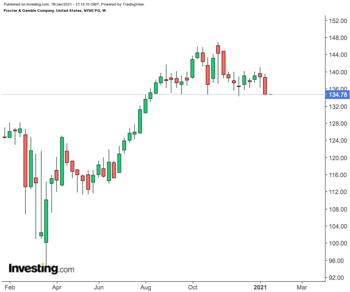 Квартальный отчет P&G — отличный шанс вдохнуть новую жизнь в ралли акций