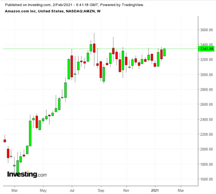 Amazon: растущие затраты не умаляют привлекательности акций