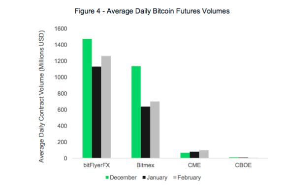 Average Daily Bitcoin Futures Volumes