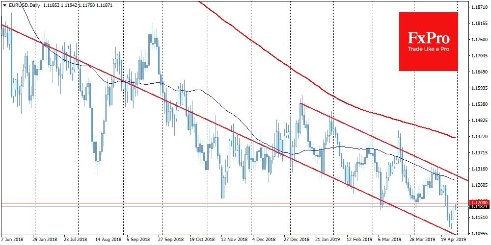 EURUSD подросла вплотную к 1.1200