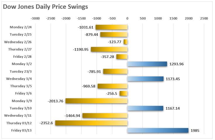 Динамика Dow Jones