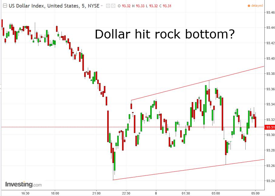5-минутный график - Индекс доллара