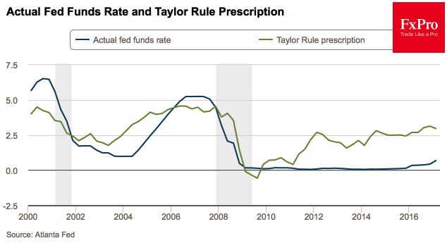 Динамика ставки по федеральным фондам