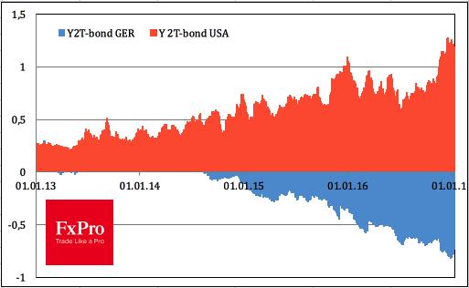Динамика доходности облигаций США и Германии