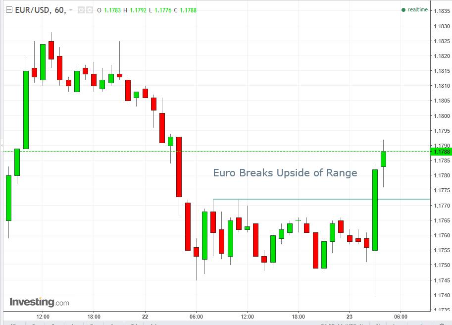 60-мин. график EUR/USD