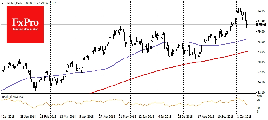 Brent, Daily