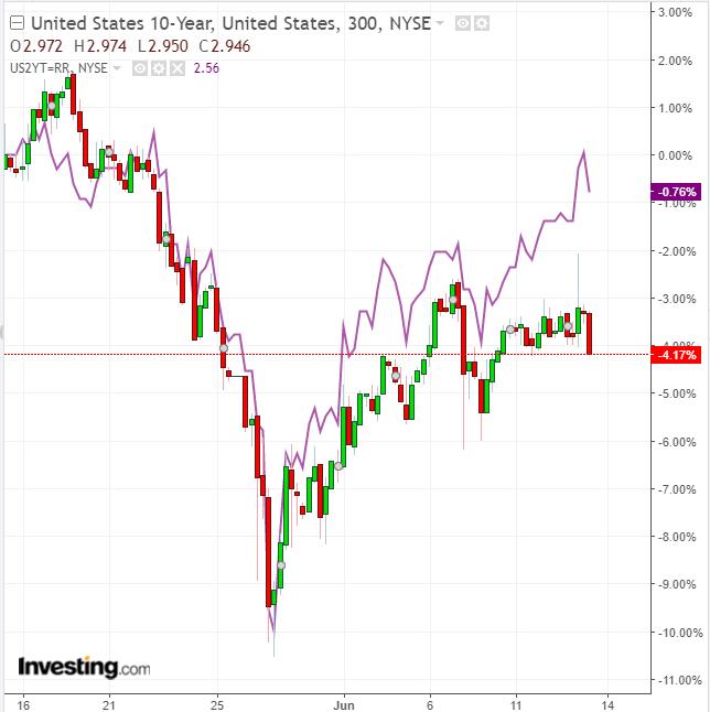 US 2-Y vs 10-Y 300 Minute Chart