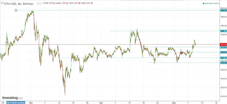Динамика ETH/USD на графике Н1