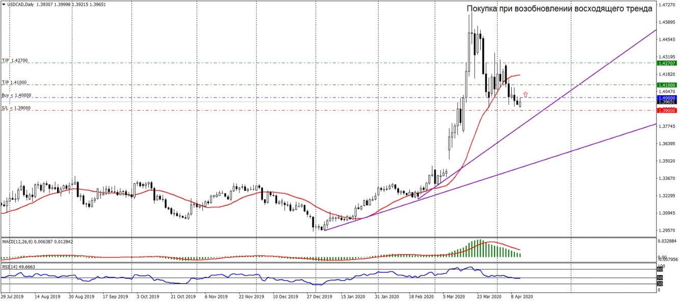 USDCAD D1 13 04 2020