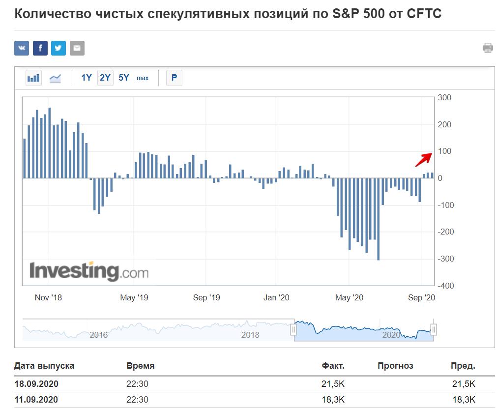 Количество чистых спекулятивных позиций по S&P 500
