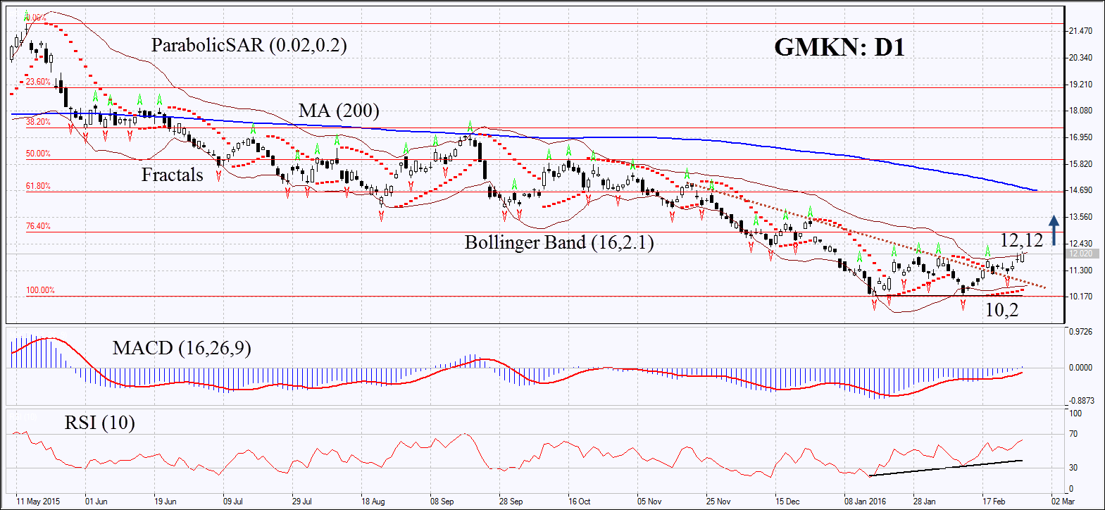 График акций норникель бинарные опционы начать торговлю