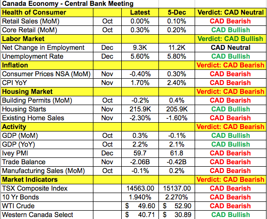 CAD Data Points