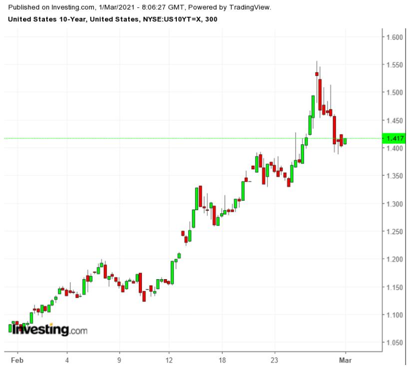 Доходность 10-летних гособлигаций США