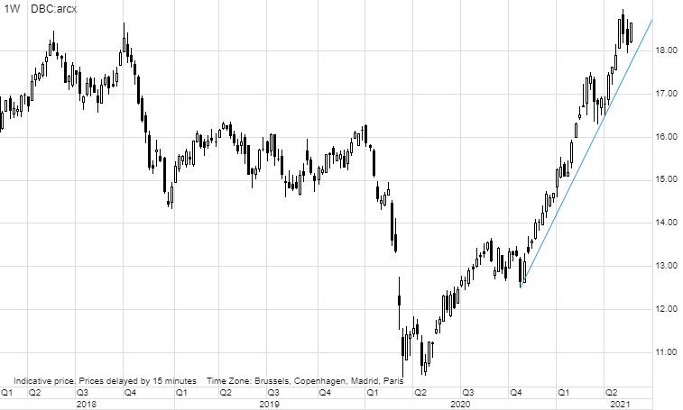 График 2: Invesco DB Commodity Index Tracking Fund