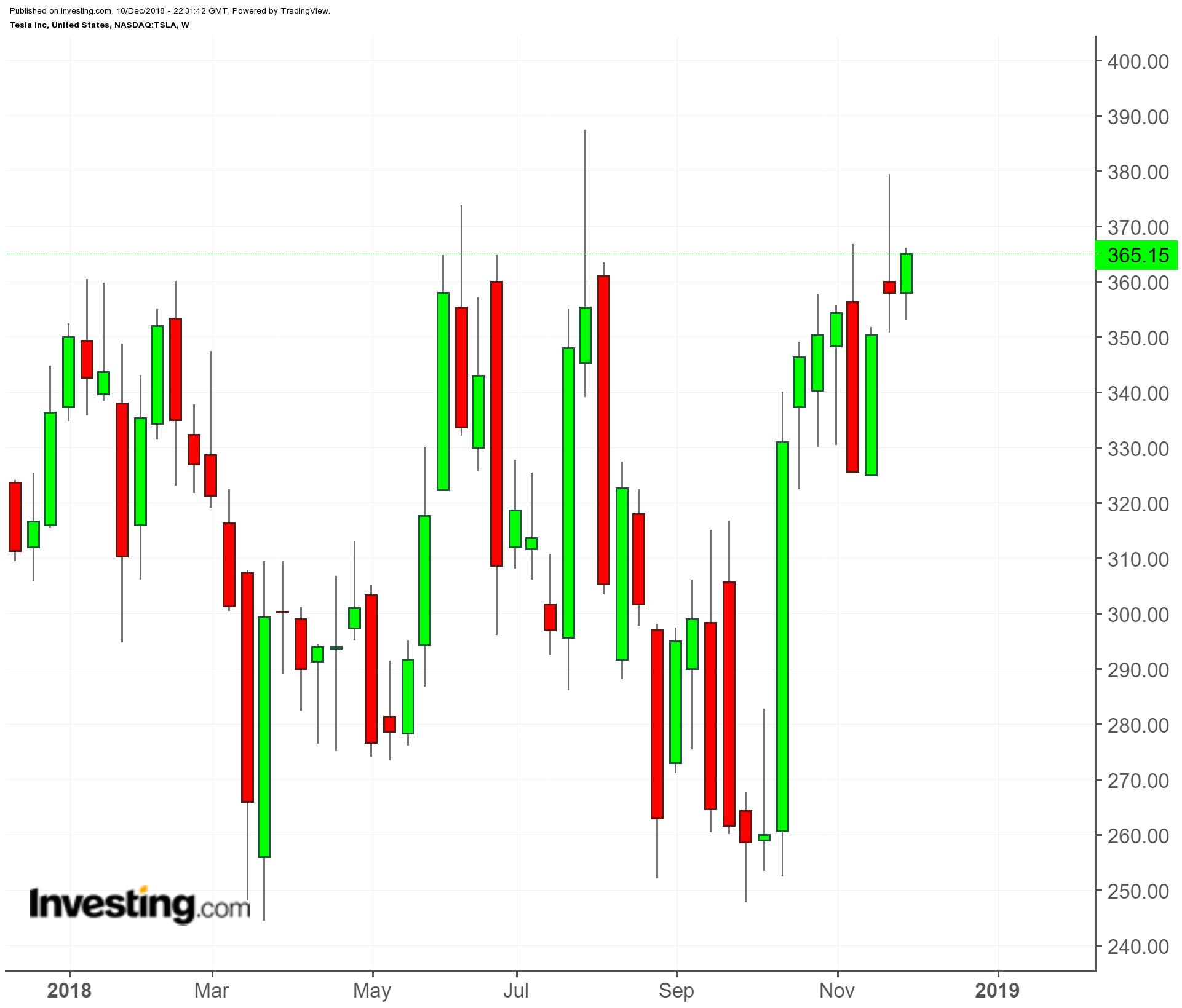 Tesla (TSLA) - 1-Year Chart