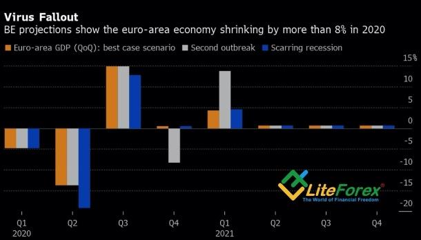 Динамика европейской экономики