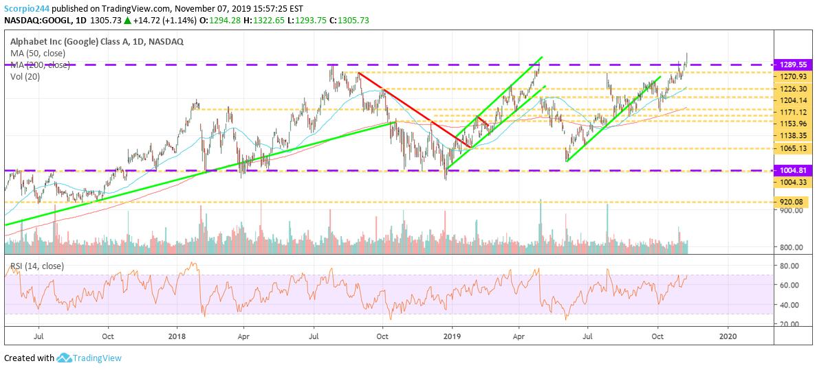 График акций Alphabet Inc