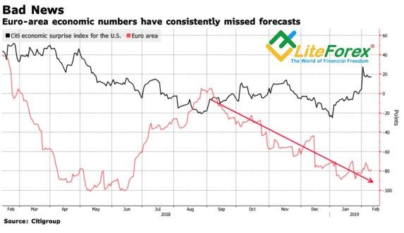 Динамика индекса экономических сюрпризов