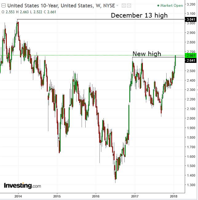 UST 1-0Y Weekly 2013-2018