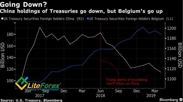 Динамика запасов трежерис Китая и Бельгии