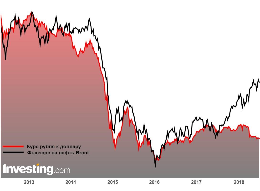 Динамика RUB/USD и фьючерсов на Brent за последние 5 лет