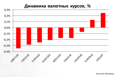 Динамика валютных курсов