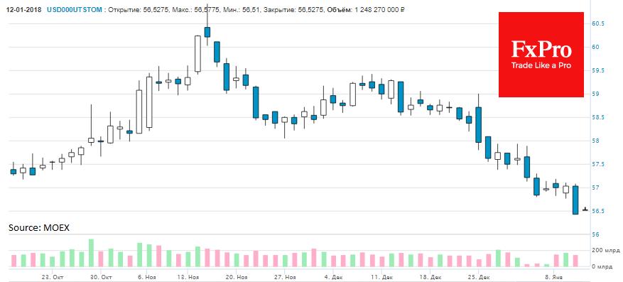 Доллар провалился к 56.50 рублей