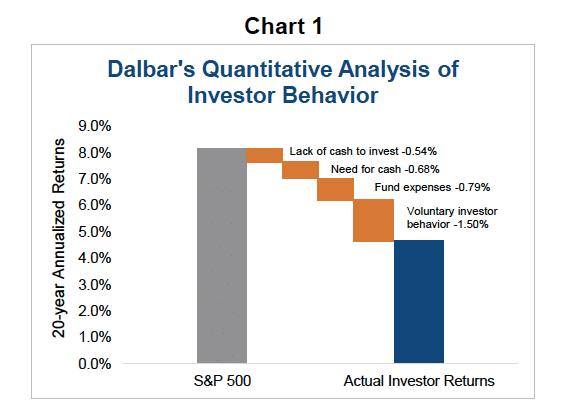 Поведение инвесторов и прибыль от Dalbar