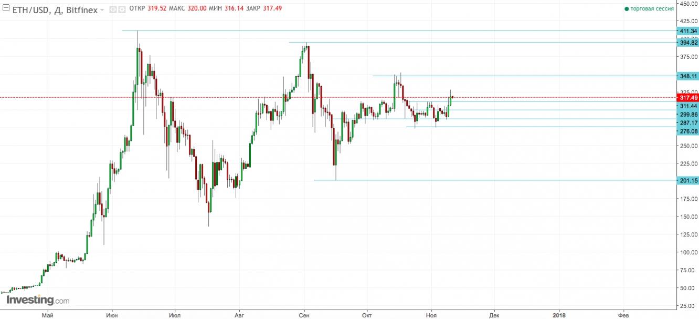 Динамика ETH/USD на графике D1