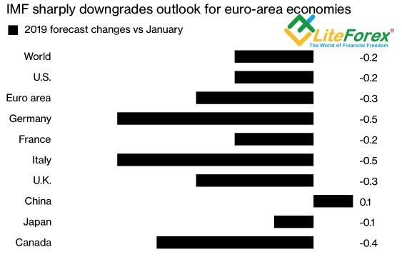 Изменение прогнозов роста ВВП