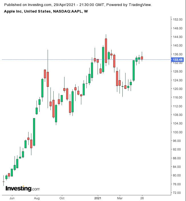Apple – недельный тайфрейм