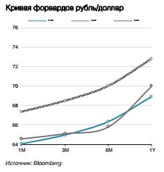 Кривая форвардов рубль/доллар