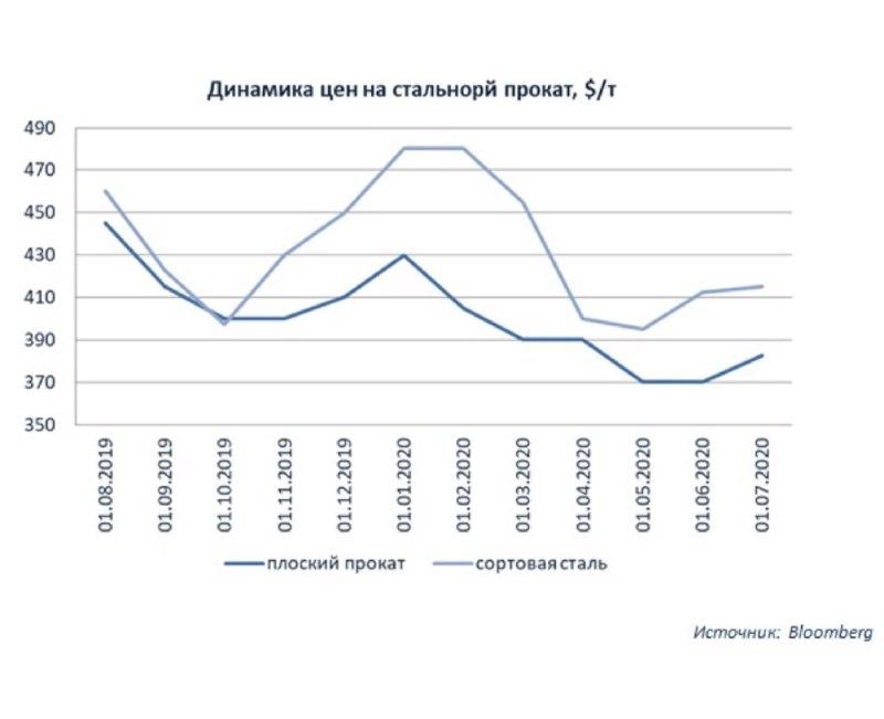 Динамика цен на стальной прокат