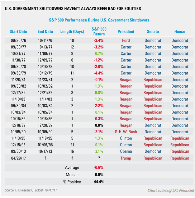Previous Government Shutdowns