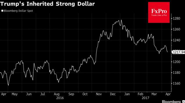 Динамика индекса USD