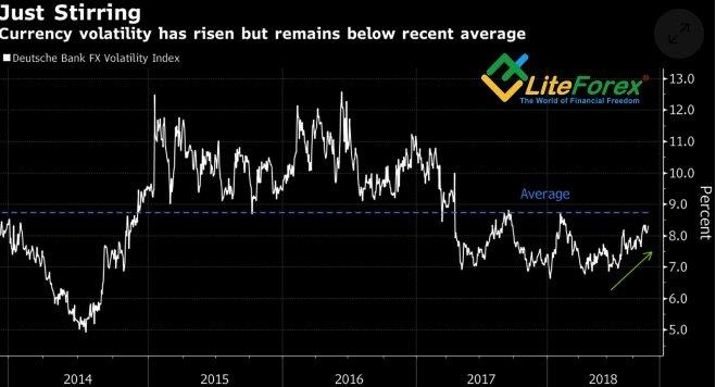 Динамика волатильности валютного рынка