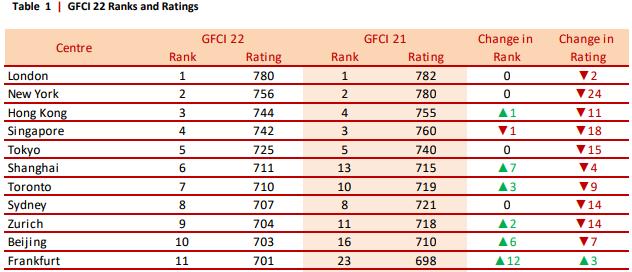 Рейтинг мировых финансовых центров GFCI