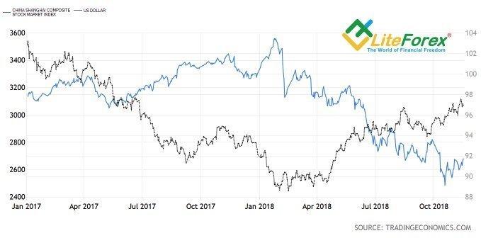 Динамика Shanghai Composite и индекса USD