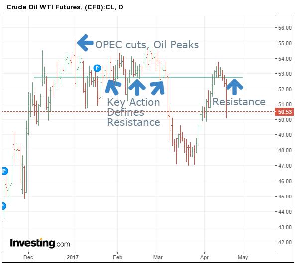 График динамики цен на нефть WTI