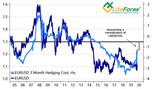 Динамика EUR/USD и стоимости хеджирования