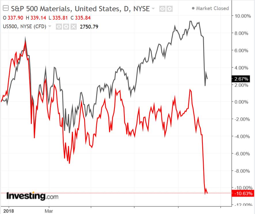 S&P 500 Materials Sector vs S&P 500