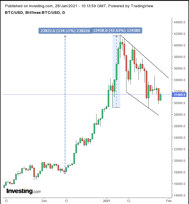 Fut bitcoins to usd binary options affiliates blogs about relationships